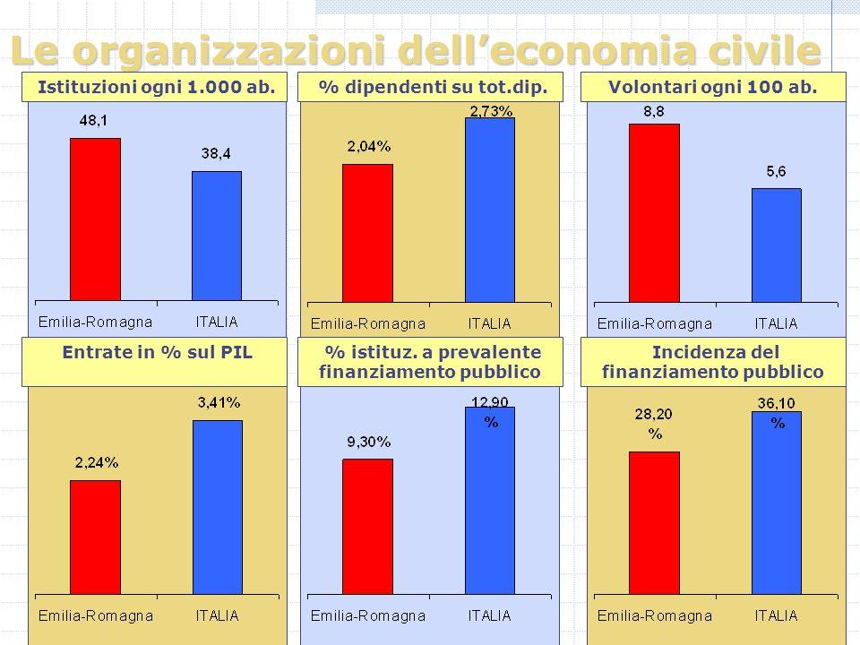 Le organizzazioni delleconomia civile Istituzioni ogni 1.000 ab.