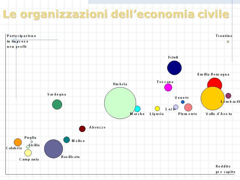 Le organizzazioni delleconomia civile