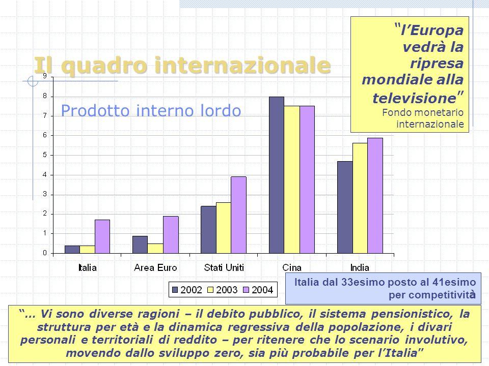 Il quadro internazionale Prodotto interno lordo lEuropa vedrà la ripresa mondiale alla televisione Fondo monetario internazionale … Vi sono diverse ragioni – il debito pubblico, il sistema pensionistico, la struttura per età e la dinamica regressiva della popolazione, i divari personali e territoriali di reddito – per ritenere che lo scenario involutivo, movendo dallo sviluppo zero, sia più probabile per lItalia Italia dal 33esimo posto al 41esimo per competitivit à