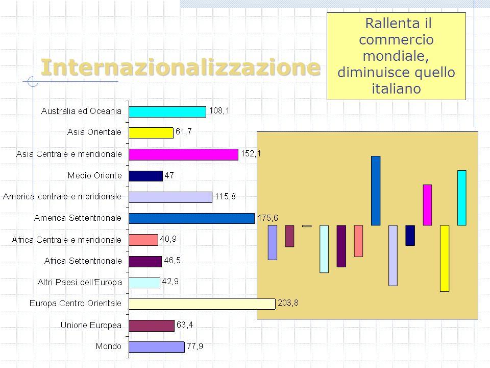 Internazionalizzazione Rallenta il commercio mondiale, diminuisce quello italiano