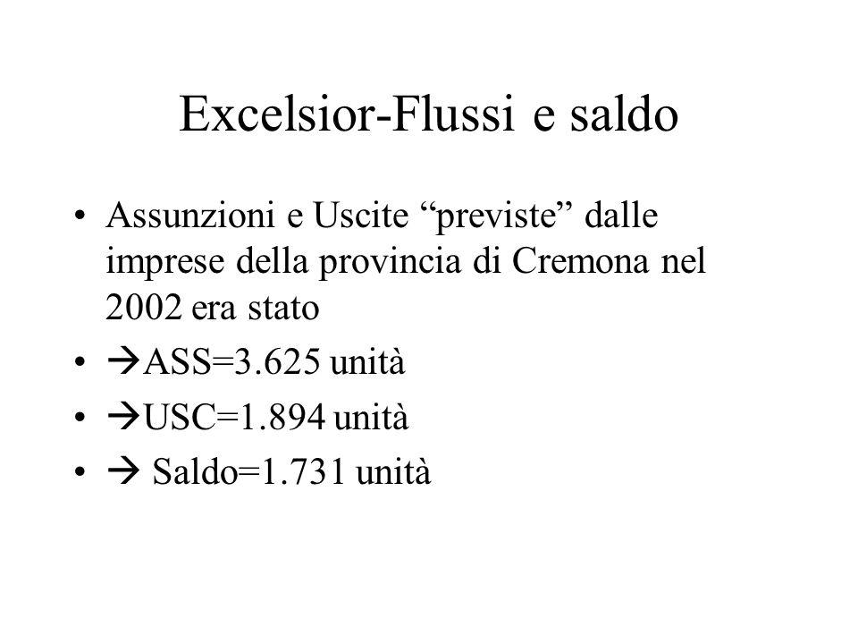 Excelsior-Flussi e saldo Assunzioni e Uscite previste dalle imprese della provincia di Cremona nel 2002 era stato ASS=3.625 unità USC=1.894 unità Saldo=1.731 unità