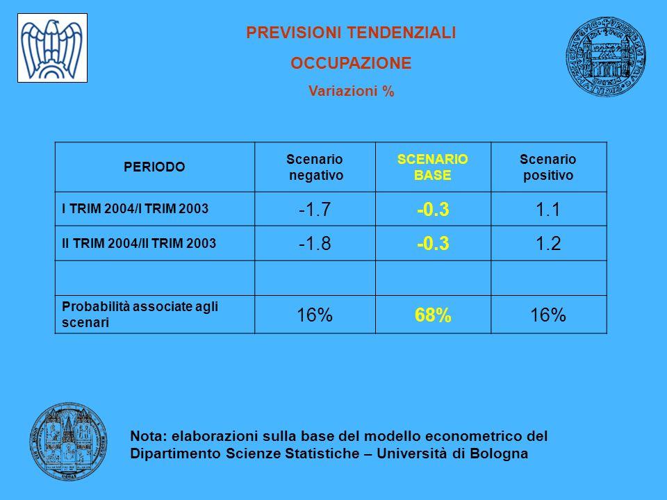 PREVISIONI TENDENZIALI OCCUPAZIONE Variazioni % PERIODO Scenario negativo SCENARIO BASE Scenario positivo I TRIM 2004/I TRIM 2003 -1.7-0.31.1 II TRIM 2004/II TRIM 2003 -1.8-0.31.2 Probabilità associate agli scenari 16%68%16% Nota: elaborazioni sulla base del modello econometrico del Dipartimento Scienze Statistiche – Università di Bologna