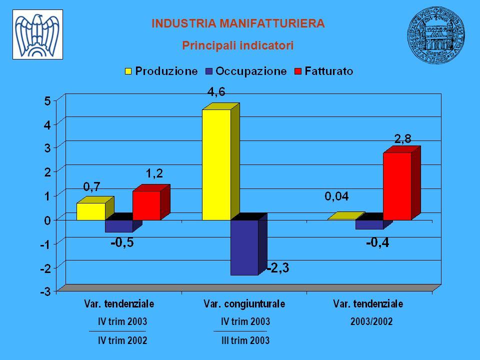INDUSTRIA MANIFATTURIERA Produzione e occupazione per settori Variazioni % - IV trimestre 2003 / IV trimestre 2002