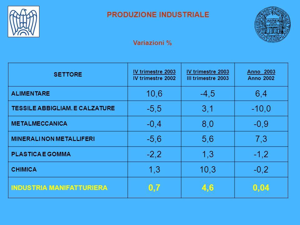 PRODUZIONE INDUSTRIALE Confronti territoriali – variazioni tendenziali *Emilia Romagna: trimestre (- 1,4) anno 2003 (-1,6) /Fonte Unioncamere su imprese da 1 a 500 addetti Variazione tendenziale IV trimestre 2003 Variazione tendenziale 2003 SETTORE RavennaItaliaRavennaItalia ALIMENTARE 10,60,76,41,5 TESSILE ABBIGLIAM.