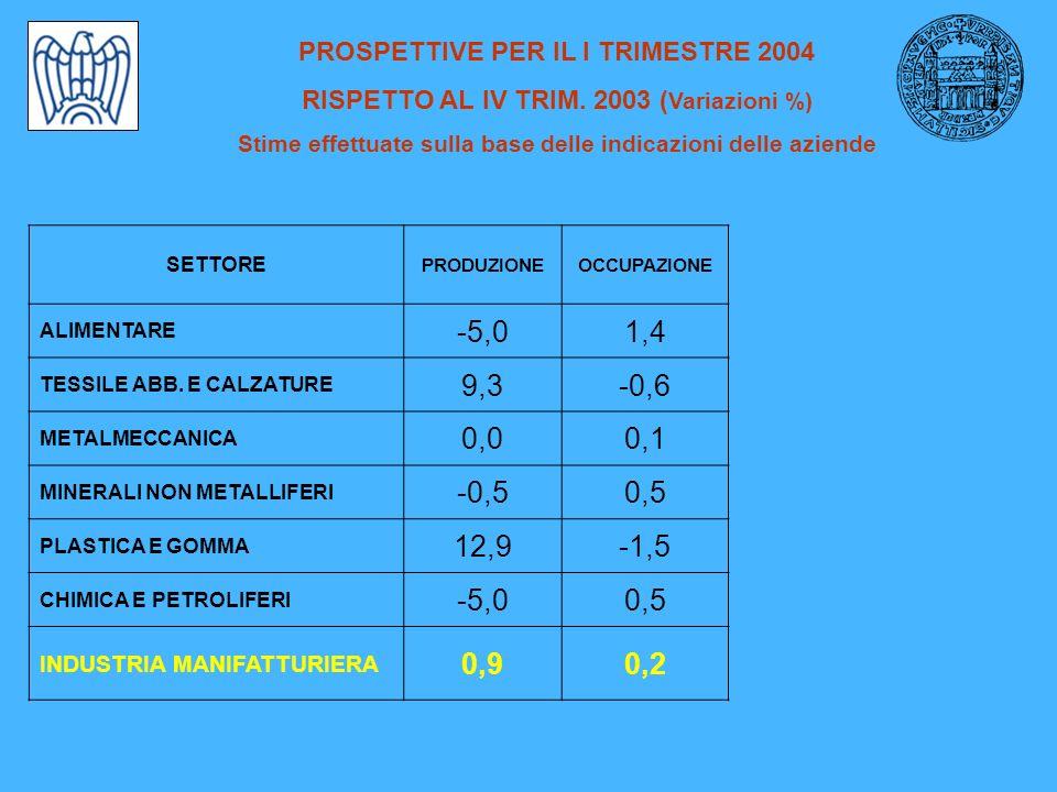 PREVISIONI TENDENZIALI PRODUZIONE Variazioni % PERIODO Scenario negativo SCENARIO BASE Scenario positivo I TRIM 2004/I TRIM 2003 -0.81.23.2 II TRIM 2004/II TRIM 2003 -0.51.53.5 Probabilità associate agli scenari 16%68%16% Nota: elaborazioni sulla base del modello econometrico del Dipartimento Scienze Statistiche – Università di Bologna