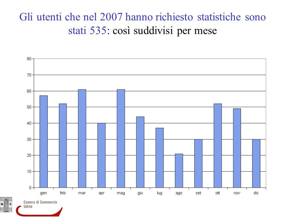 Gli utenti che nel 2007 hanno richiesto statistiche sono stati 535: così suddivisi per mese