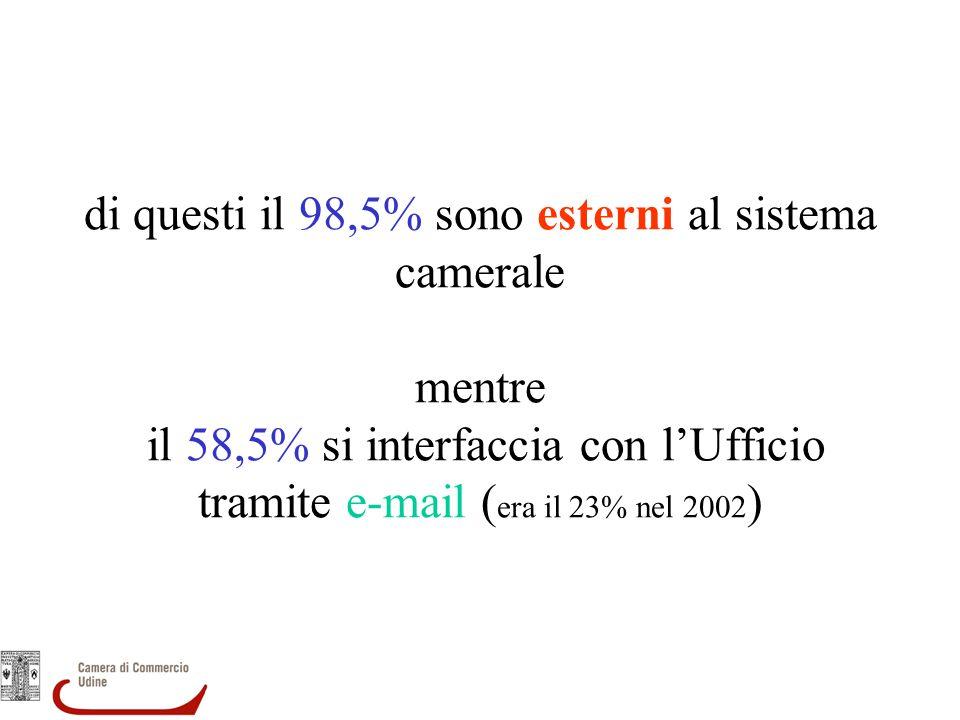 di questi il 98,5% sono esterni al sistema camerale mentre il 58,5% si interfaccia con lUfficio tramite e-mail ( era il 23% nel 2002 )
