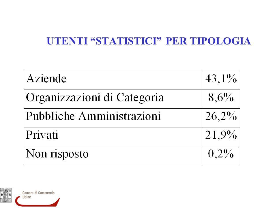 UTENTI STATISTICI PER TIPOLOGIA