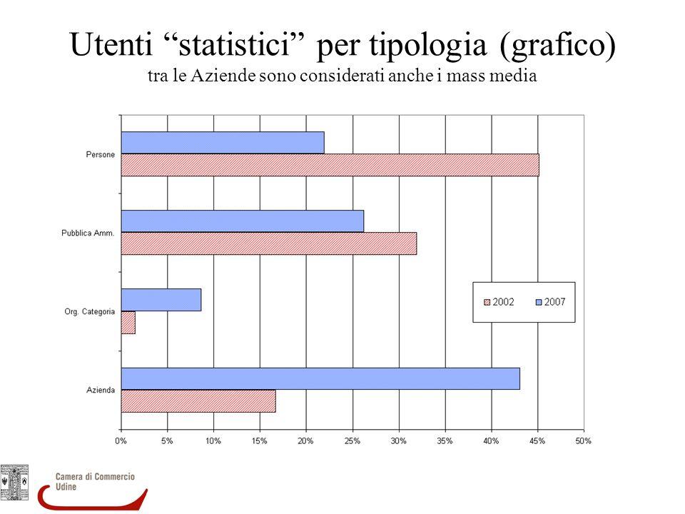 Utenti statistici per tipologia (grafico) tra le Aziende sono considerati anche i mass media