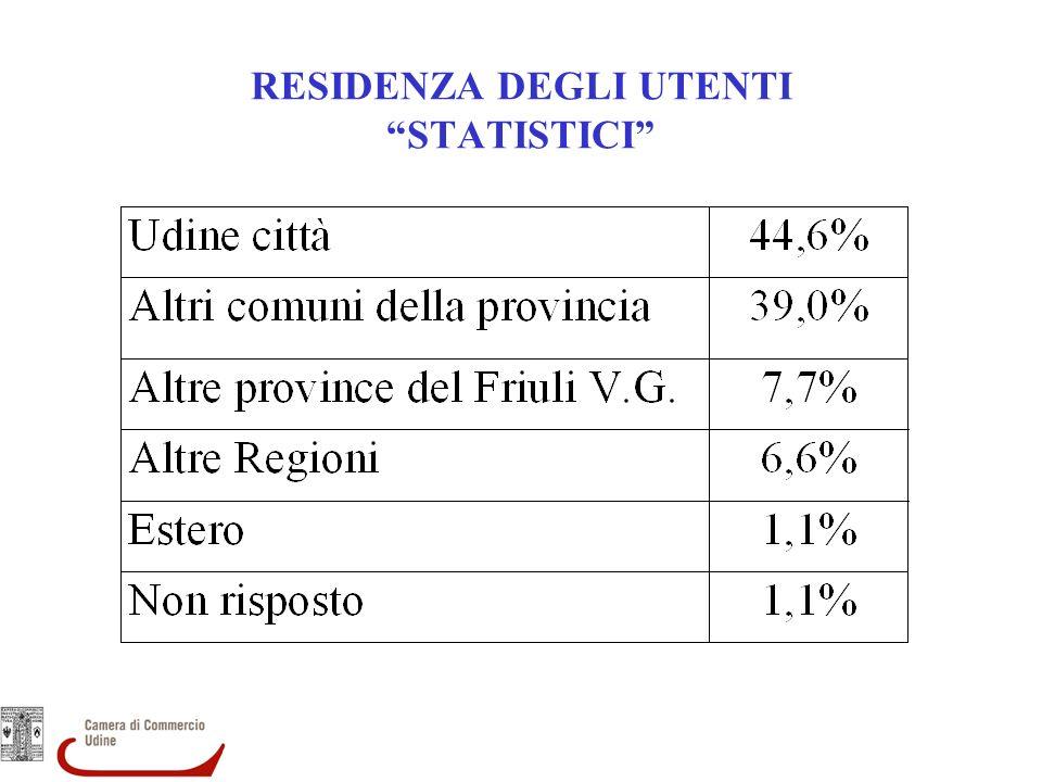 RESIDENZA DEGLI UTENTI STATISTICI