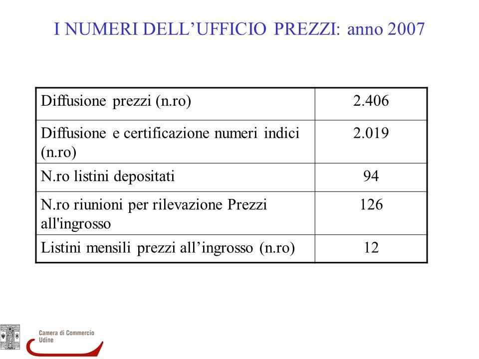 I NUMERI DELLUFFICIO PREZZI: anno 2007 Diffusione prezzi (n.ro)2.406 Diffusione e certificazione numeri indici (n.ro) 2.019 N.ro listini depositati94 N.ro riunioni per rilevazione Prezzi all ingrosso 126 Listini mensili prezzi allingrosso (n.ro)12