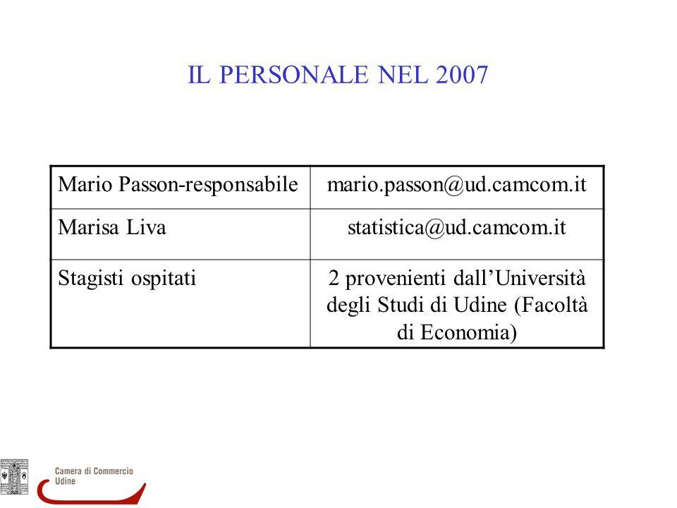 IL PERSONALE NEL 2007 Mario Passon-responsabilemario.passon@ud.camcom.it Marisa Livastatistica@ud.camcom.it Stagisti ospitati2 provenienti dallUniversità degli Studi di Udine (Facoltà di Economia)