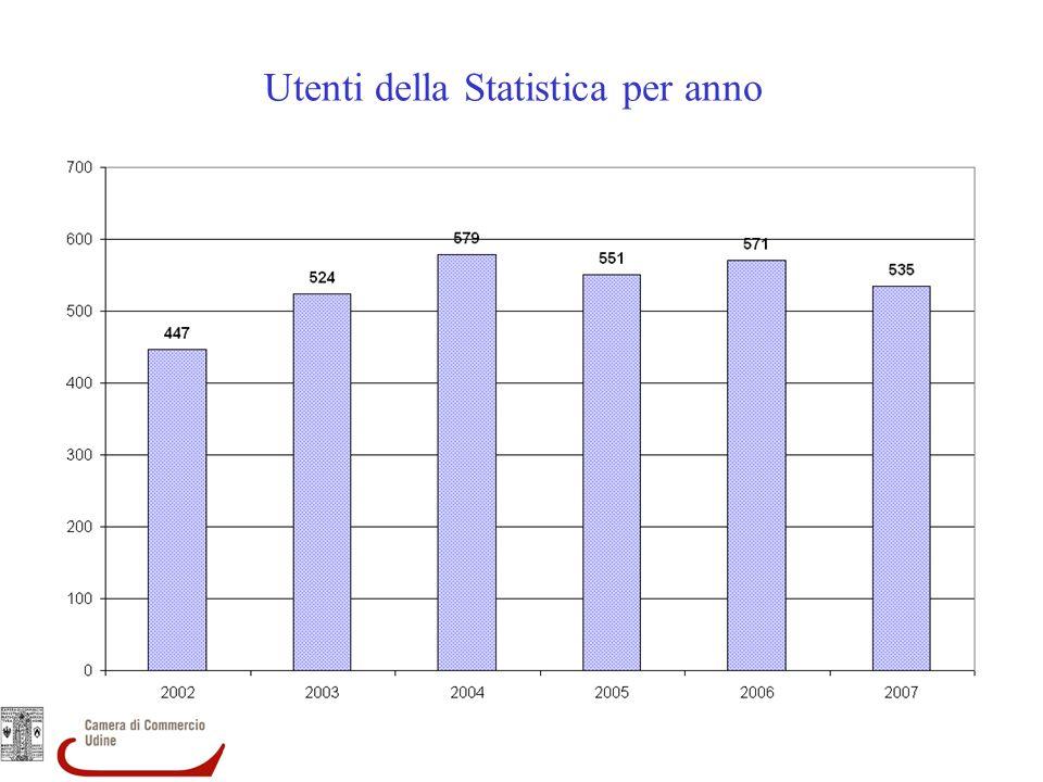 Utenti della Statistica per anno