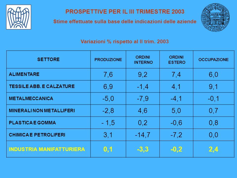 PROSPETTIVE PER IL III TRIMESTRE 2003 Stime effettuate sulla base delle indicazioni delle aziende Variazioni % rispetto al II trim.