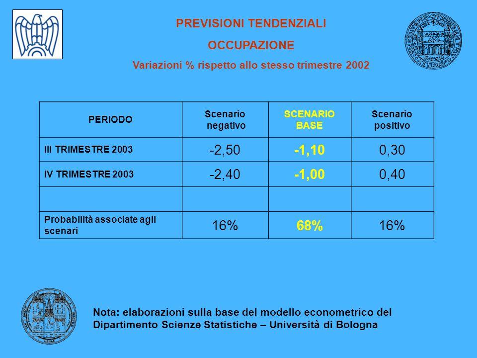 PREVISIONI TENDENZIALI OCCUPAZIONE Variazioni % rispetto allo stesso trimestre 2002 PERIODO Scenario negativo SCENARIO BASE Scenario positivo III TRIMESTRE 2003 -2,50-1,100,30 IV TRIMESTRE 2003 -2,40-1,000,40 Probabilità associate agli scenari 16%68%16% Nota: elaborazioni sulla base del modello econometrico del Dipartimento Scienze Statistiche – Università di Bologna