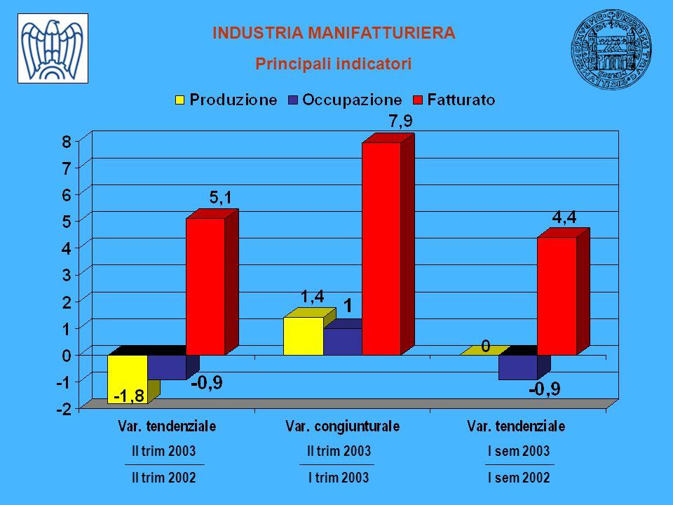 INDUSTRIA MANIFATTURIERA Principali indicatori I sem 2003 I sem 2002 II trim 2003 I trim 2003 II trim 2003 II trim 2002
