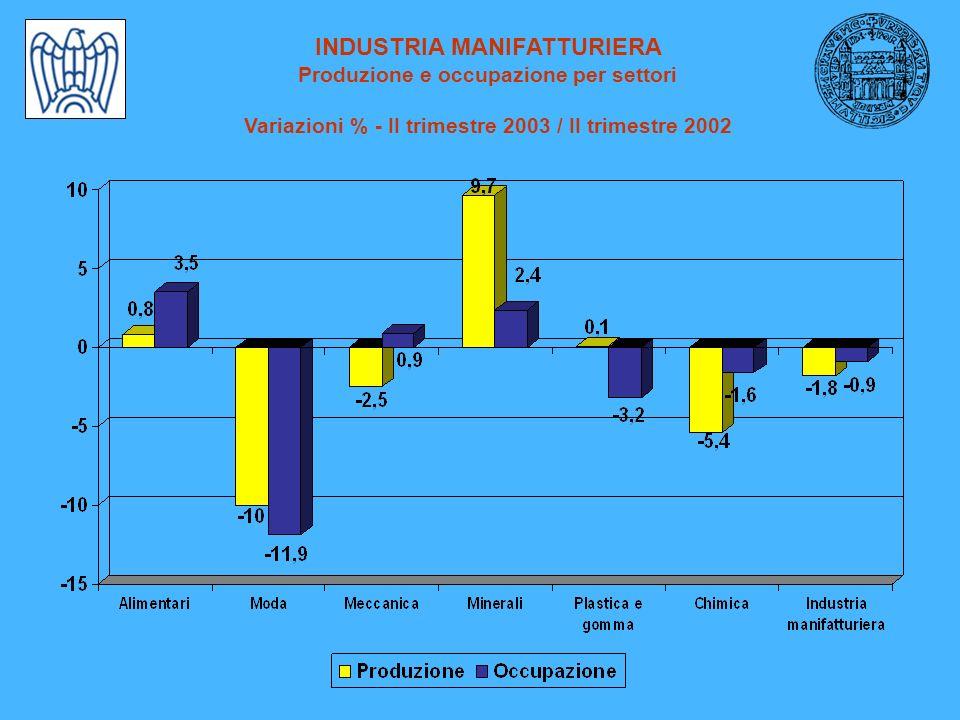 INDUSTRIA MANIFATTURIERA Produzione e occupazione per settori Variazioni % - II trimestre 2003 / II trimestre 2002