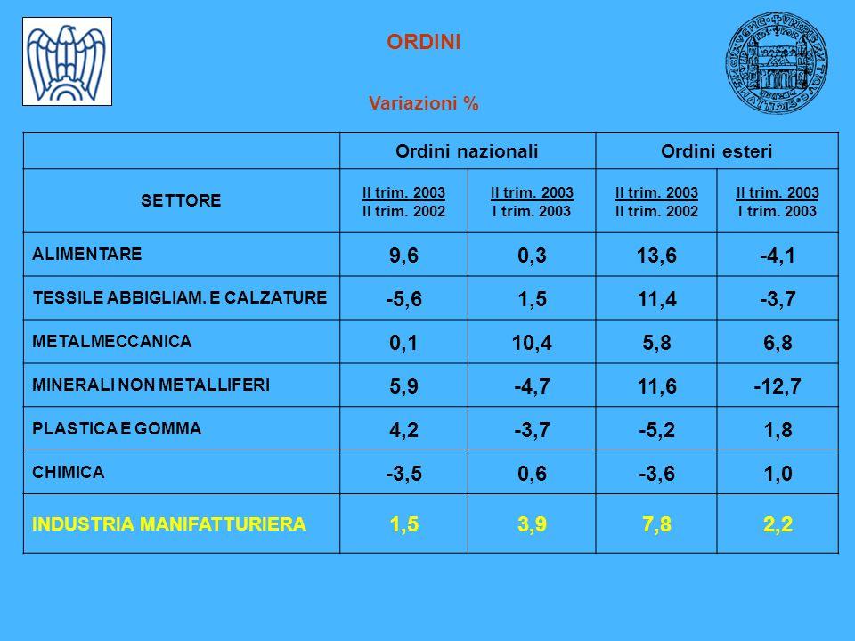 ORDINI Variazioni % Ordini nazionaliOrdini esteri SETTORE II trim.