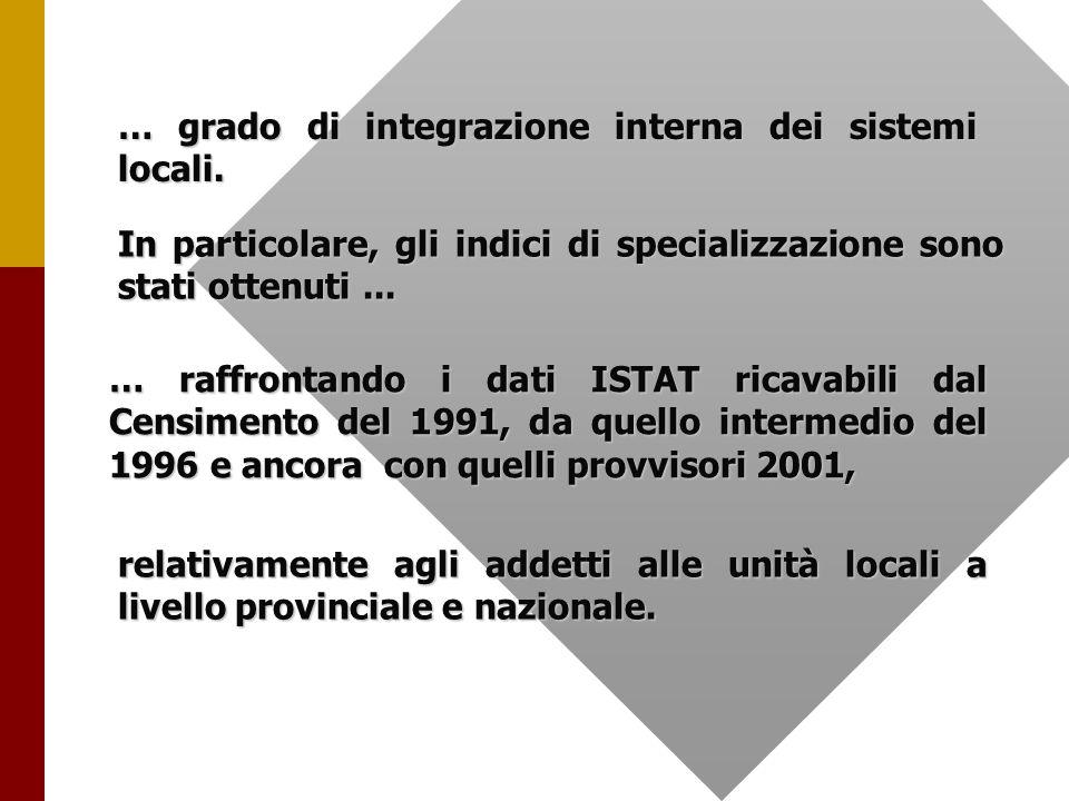 Lindice di specializzazione provinciale rispetto a quello della Regione Piemonte è pari a 3,92 Si tratta di un indice calcolato utilizzando...