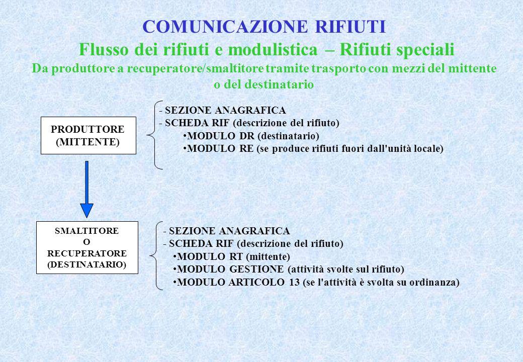 COMUNICAZIONE RIFIUTI Flusso dei rifiuti e modulistica – Rifiuti speciali Da produttore a recuperatore/smaltitore tramite trasporto con mezzi del mittente o del destinatario PRODUTTORE (MITTENTE) SMALTITORE O RECUPERATORE (DESTINATARIO) - SEZIONE ANAGRAFICA - SCHEDA RIF (descrizione del rifiuto) MODULO DR (destinatario) MODULO RE (se produce rifiuti fuori dall unità locale) - SEZIONE ANAGRAFICA - SCHEDA RIF (descrizione del rifiuto) MODULO RT (mittente) MODULO GESTIONE (attività svolte sul rifiuto) MODULO ARTICOLO 13 (se l attività è svolta su ordinanza)