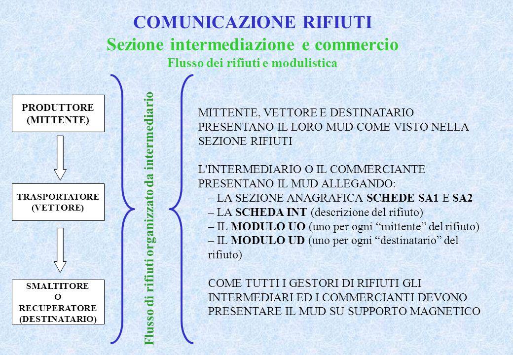 COMUNICAZIONE RIFIUTI Sezione intermediazione e commercio Flusso dei rifiuti e modulistica Flusso di rifiuti organizzato da intermediario PRODUTTORE (MITTENTE) TRASPORTATORE (VETTORE) SMALTITORE O RECUPERATORE (DESTINATARIO) MITTENTE, VETTORE E DESTINATARIO PRESENTANO IL LORO MUD COME VISTO NELLA SEZIONE RIFIUTI L INTERMEDIARIO O IL COMMERCIANTE PRESENTANO IL MUD ALLEGANDO: – LA SEZIONE ANAGRAFICA SCHEDE SA1 E SA2 – LA SCHEDA INT (descrizione del rifiuto) – IL MODULO UO (uno per ogni mittente del rifiuto) – IL MODULO UD (uno per ogni destinatario del rifiuto) COME TUTTI I GESTORI DI RIFIUTI GLI INTERMEDIARI ED I COMMERCIANTI DEVONO PRESENTARE IL MUD SU SUPPORTO MAGNETICO