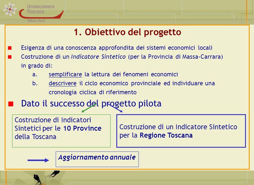 1. Obiettivo del progetto Esigenza di una conoscenza approfondita dei sistemi economici locali Costruzione di un Indicatore Sintetico (per la Provinci