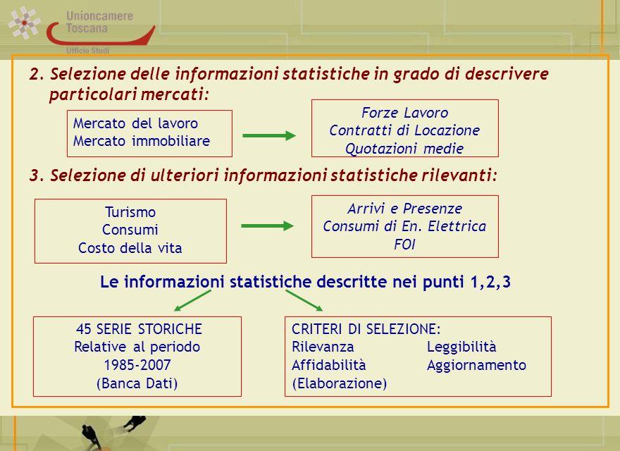 2. Selezione delle informazioni statistiche in grado di descrivere particolari mercati: 3. Selezione di ulteriori informazioni statistiche rilevanti: