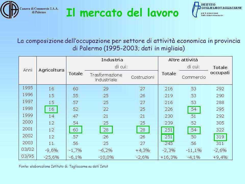 Camera di Commercio I.A.A. di Palermo La composizione delloccupazione per settore di attività economica in provincia di Palermo (1995-2003; dati in mi