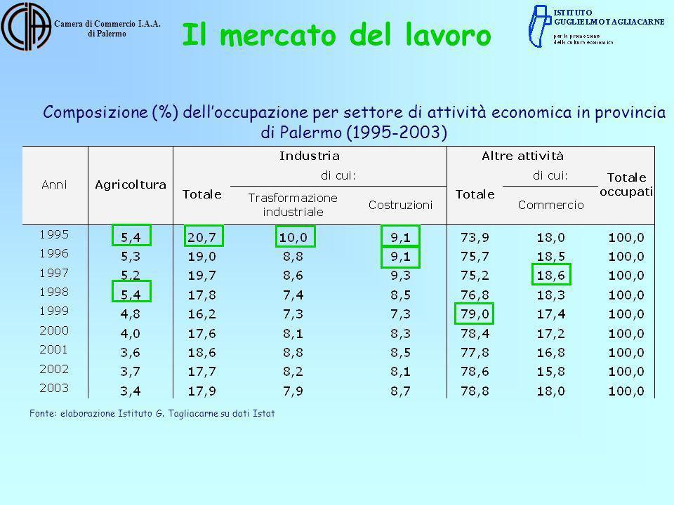 Camera di Commercio I.A.A. di Palermo Composizione (%) delloccupazione per settore di attività economica in provincia di Palermo (1995-2003) Fonte: el