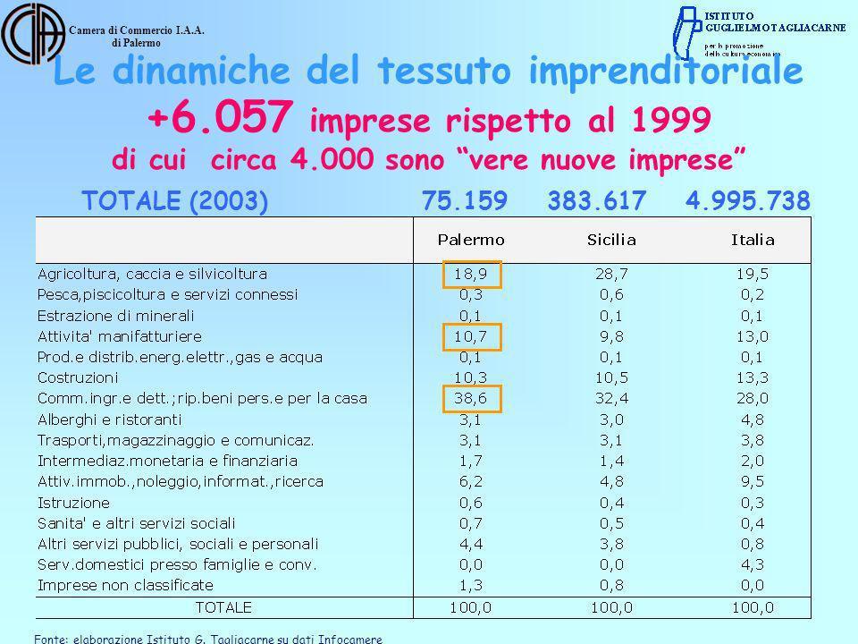 Camera di Commercio I.A.A. di Palermo Fonte: elaborazione Istituto G. Tagliacarne su dati Infocamere TOTALE (2003)75.159 383.617 4.995.738 +6.057 impr