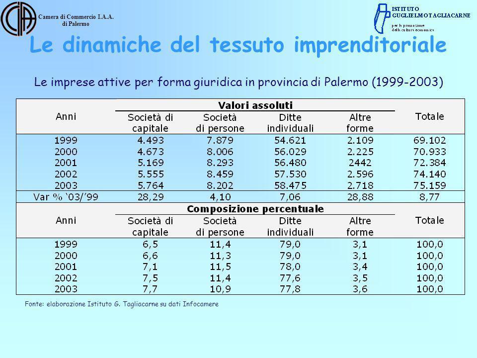 Camera di Commercio I.A.A. di Palermo Le imprese attive per forma giuridica in provincia di Palermo (1999-2003) Fonte: elaborazione Istituto G. Taglia