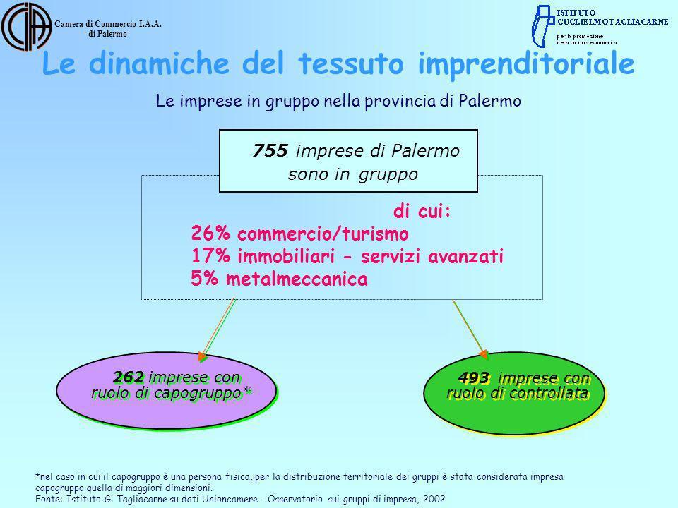 Camera di Commercio I.A.A. di Palermo di cui: 26% commercio/turismo 17% immobiliari - servizi avanzati 5% metalmeccanica Le imprese in gruppo nella pr