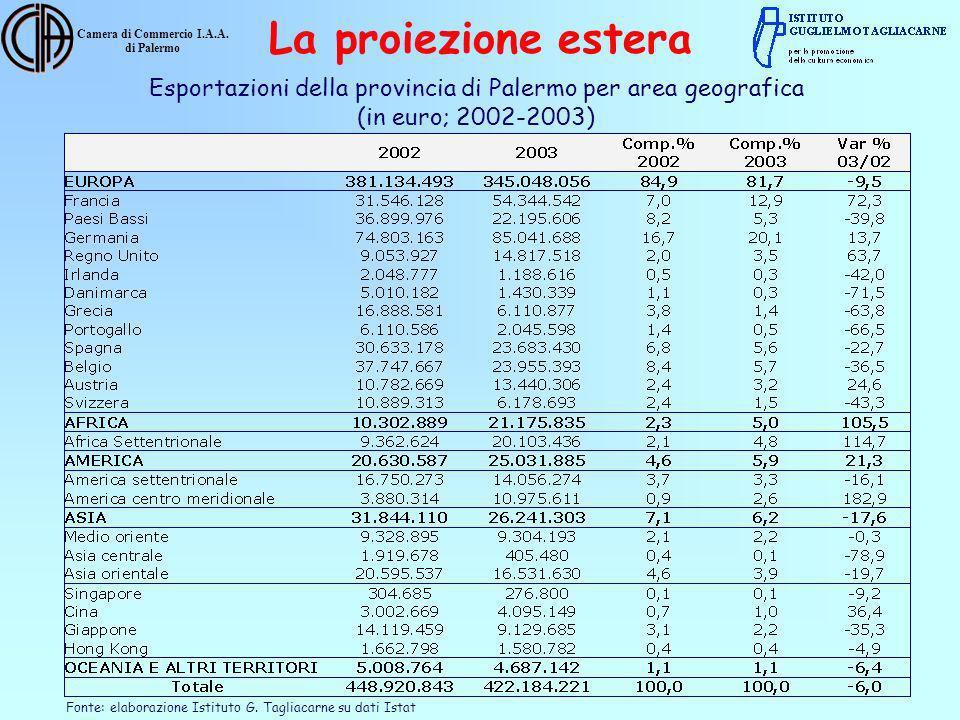 Camera di Commercio I.A.A. di Palermo Esportazioni della provincia di Palermo per area geografica (in euro; 2002-2003) Fonte: elaborazione Istituto G.