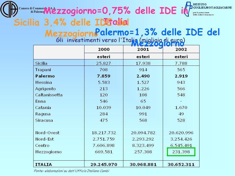 Camera di Commercio I.A.A. di Palermo Gli investimenti verso l'Italia (migliaia di euro) Fonte: elaborazioni su dati Ufficio Italiano Cambi Mezzogiorn