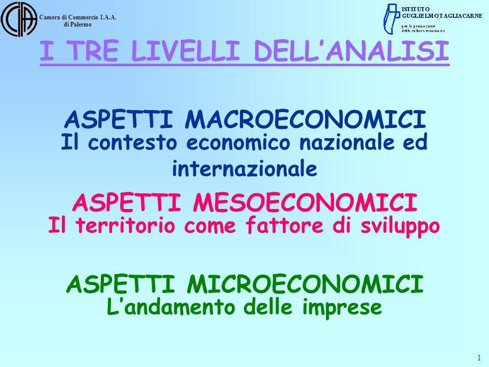 Camera di Commercio I.A.A. di Palermo ASPETTI MACROECONOMICI Il contesto economico nazionale ed internazionale I TRE LIVELLI DELLANALISI ASPETTI MESOE