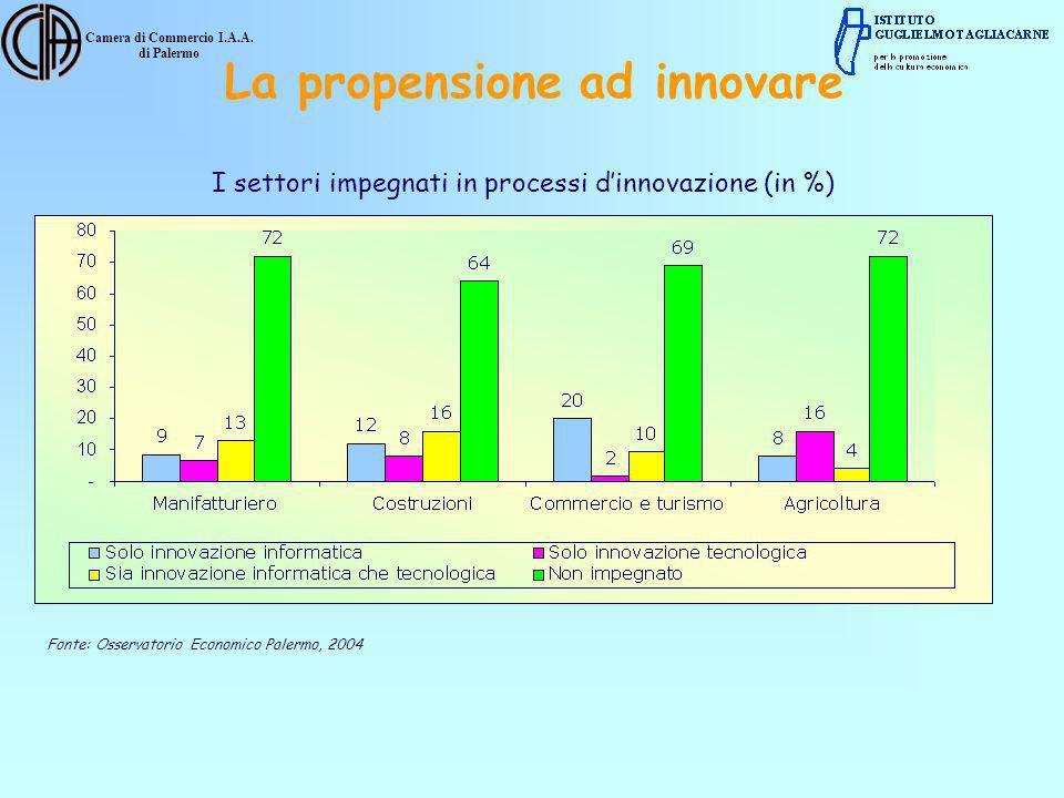 Camera di Commercio I.A.A. di Palermo I settori impegnati in processi dinnovazione (in %) Fonte: Osservatorio Economico Palermo, 2004 La propensione a