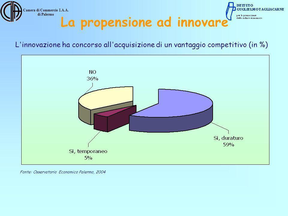 Camera di Commercio I.A.A. di Palermo L'innovazione ha concorso all'acquisizione di un vantaggio competitivo (in %) Fonte: Osservatorio Economico Pale