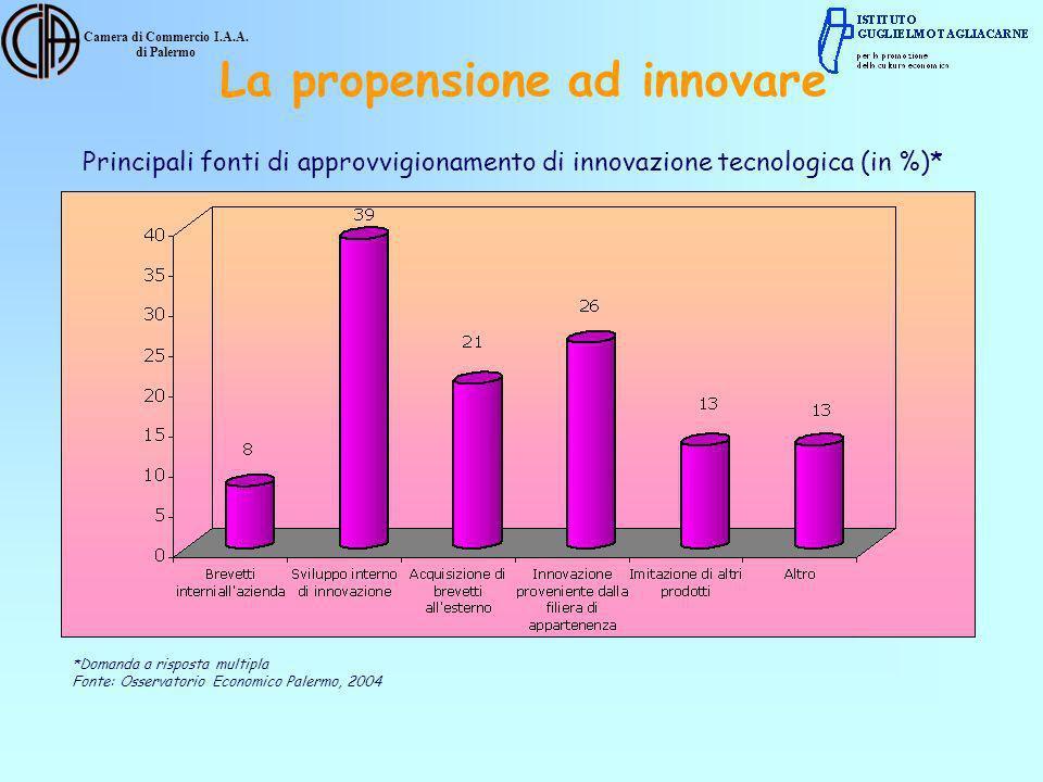 Camera di Commercio I.A.A. di Palermo Principali fonti di approvvigionamento di innovazione tecnologica (in %)* *Domanda a risposta multipla Fonte: Os
