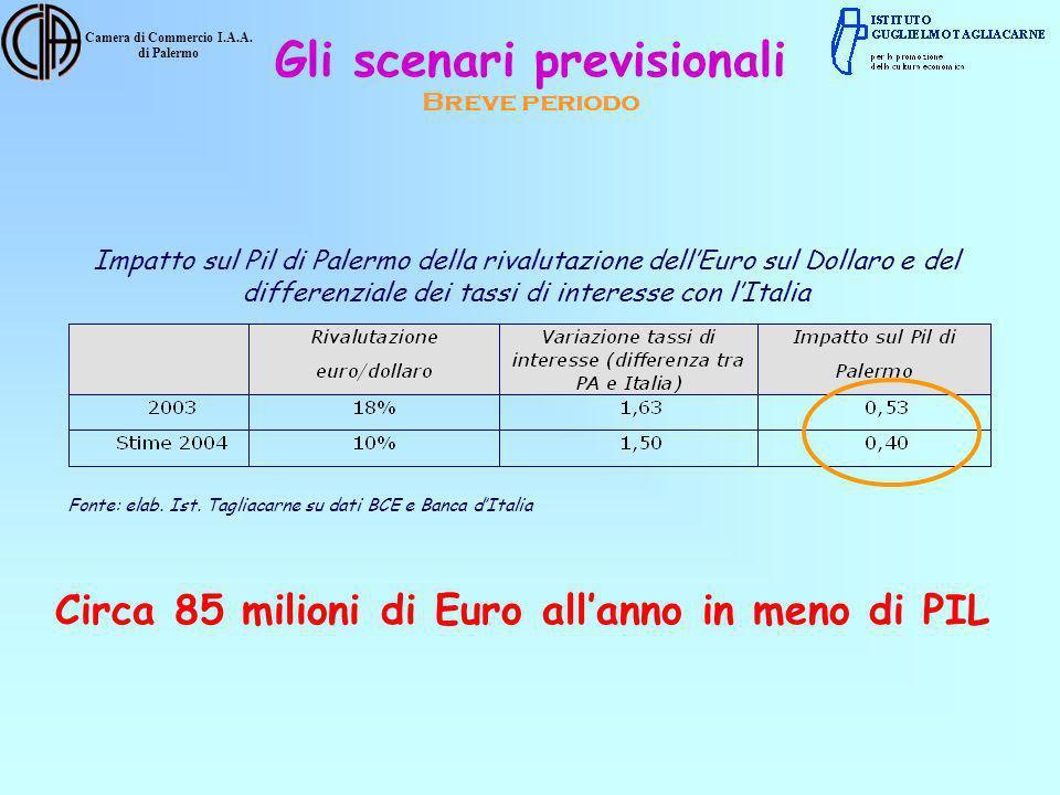 Camera di Commercio I.A.A. di Palermo Impatto sul Pil di Palermo della rivalutazione dellEuro sul Dollaro e del differenziale dei tassi di interesse c