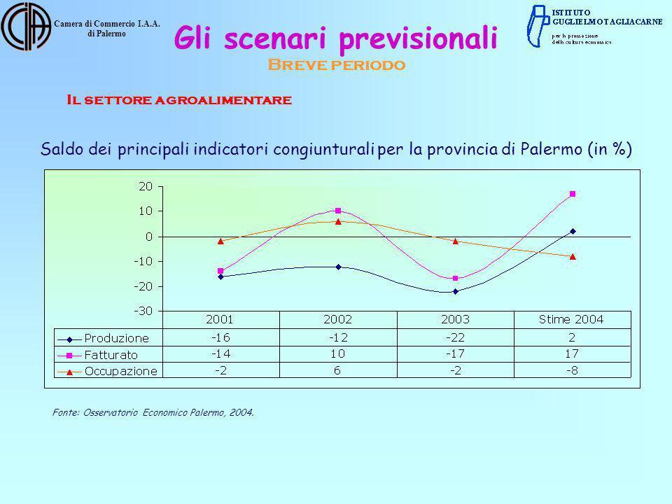 Camera di Commercio I.A.A. di Palermo Saldo dei principali indicatori congiunturali per la provincia di Palermo (in %) Fonte: Osservatorio Economico P