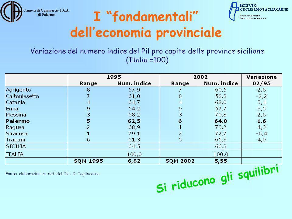 Camera di Commercio I.A.A. di Palermo Variazione del numero indice del Pil pro capite delle province siciliane (Italia =100) Fonte: elaborazioni su da