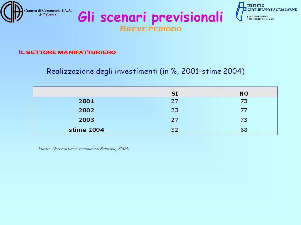 Camera di Commercio I.A.A. di Palermo Realizzazione degli investimenti (in %, 2001-stime 2004) Fonte: Osservatorio Economico Palermo, 2004. Il settore
