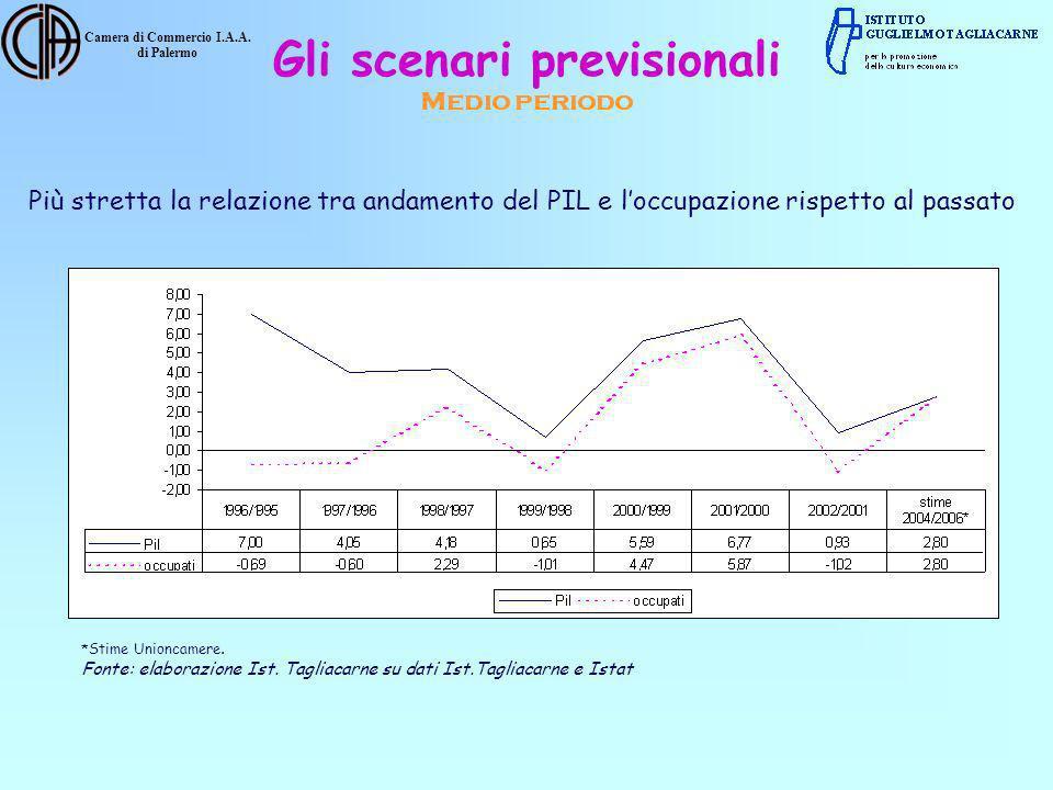 Camera di Commercio I.A.A. di Palermo Più stretta la relazione tra andamento del PIL e loccupazione rispetto al passato *Stime Unioncamere. Fonte: ela