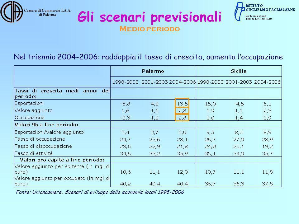 Camera di Commercio I.A.A. di Palermo Nel triennio 2004-2006: raddoppia il tasso di crescita, aumenta loccupazione Fonte: Unioncamere, Scenari di svil