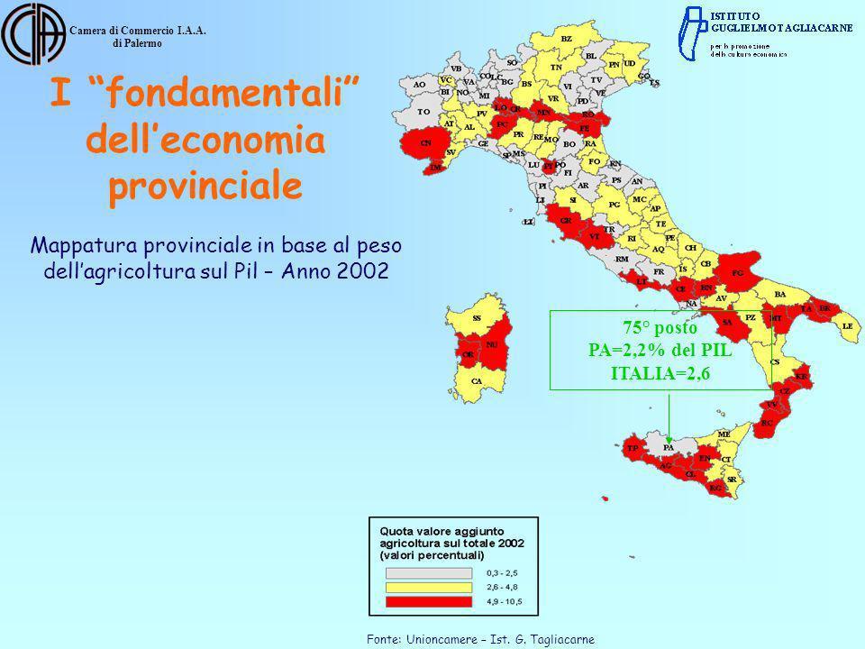 Camera di Commercio I.A.A. di Palermo Mappatura provinciale in base al peso dellagricoltura sul Pil – Anno 2002 Fonte: Unioncamere – Ist. G. Tagliacar