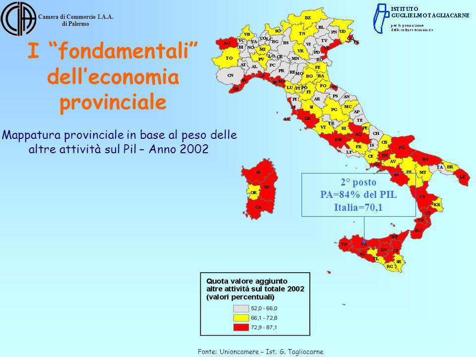 Camera di Commercio I.A.A. di Palermo Mappatura provinciale in base al peso delle altre attività sul Pil – Anno 2002 Fonte: Unioncamere – Ist. G. Tagl