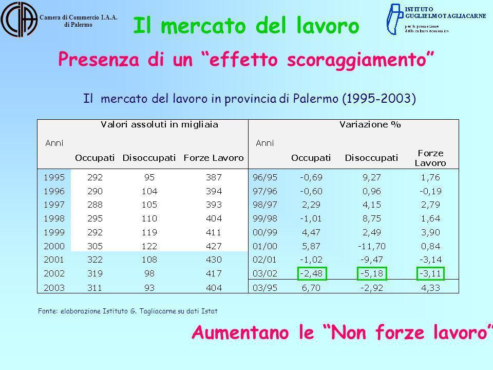 Camera di Commercio I.A.A. di Palermo Il mercato del lavoro in provincia di Palermo (1995-2003) Fonte: elaborazione Istituto G. Tagliacarne su dati Is