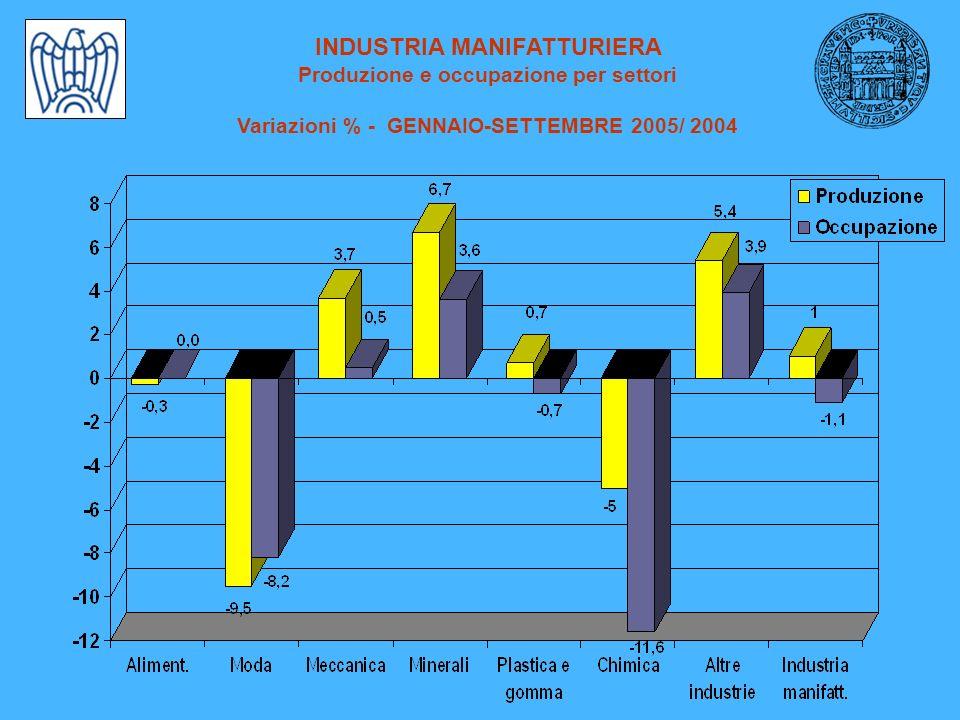 INDUSTRIA MANIFATTURIERA Produzione e occupazione per settori Variazioni % - GENNAIO-SETTEMBRE 2005/ 2004