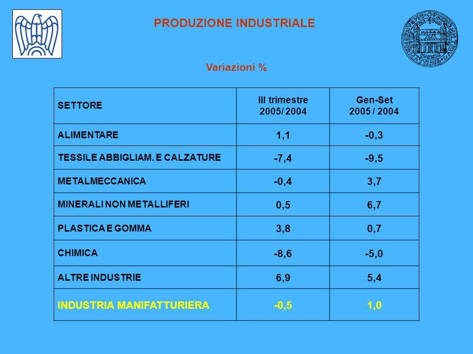 PRODUZIONE INDUSTRIALE Variazioni % SETTORE III trimestre 2005/ 2004 Gen-Set 2005 / 2004 ALIMENTARE 1,1-0,3 TESSILE ABBIGLIAM.