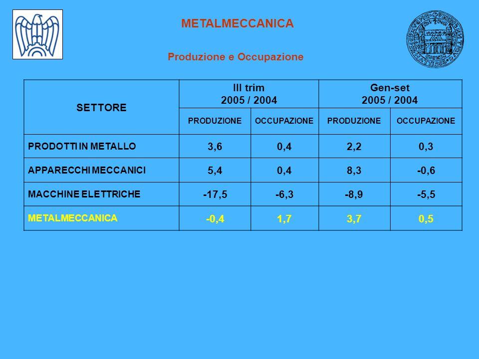 FATTURATO Variazioni % tendenziali SETTORE Fatt.TOTALE III trimestre 2005/ 2004 Fatt.